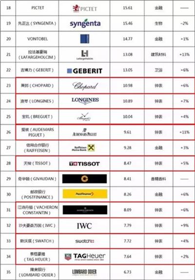 2016瑞士最佳品牌50强出炉!共有17家表牌入围!